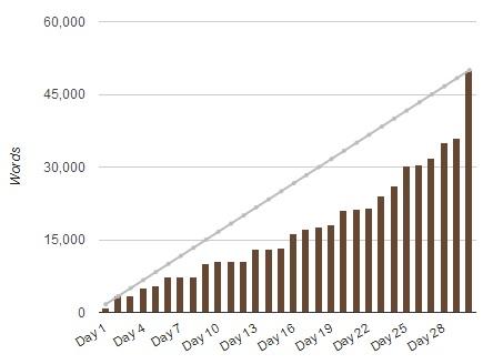 2014 stats chart